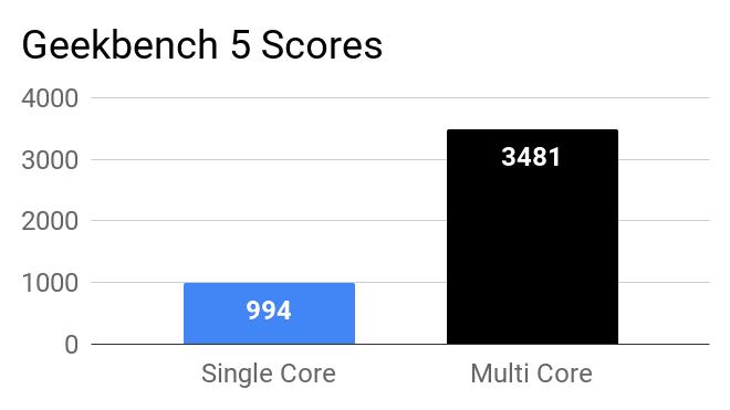 Geekbench 5 single and multi core scores of Lenovo IdeaPad Slim 3 laptop.
