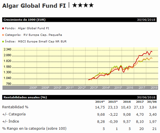 algar-global-fund