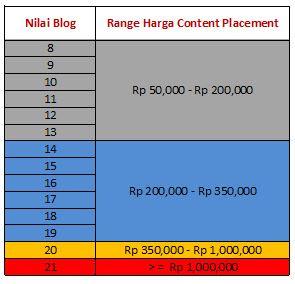 Formula Penentuan Harga Content Placement - Sponsored Content