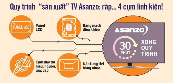 Asanzo có dấu hiệu lừa dối khách hàng