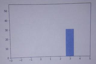 data visualization using pyplot important question