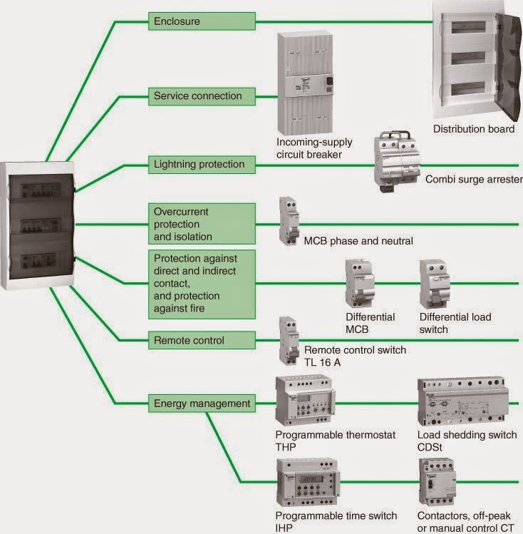 Electrical Engineering World: Distribution boards ponents