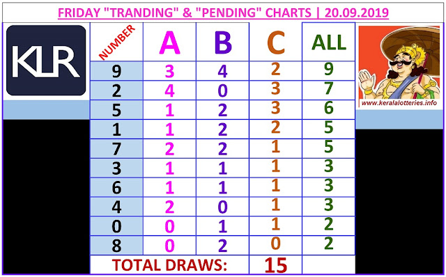 Kerala lottery result ABC and All Board winning number chart of latest 15 draws of Friday Nirmal  lottery. Nirmal  Kerala lottery chart published on 20.09.2019