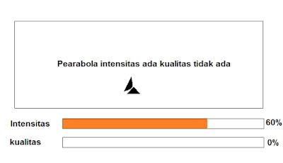 Penyebab Kualitas sinyal parabola 0%