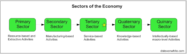 role of service sector in economic development Agriculture and allied sectors like forestry, logging and fishing accounted for 186% of the gdp in 2005, employed 60% of the total workforce and despite a steady decline of its share in the gdp, is still the largest economic sector and plays a significant role in the overall socio-economic development of india.