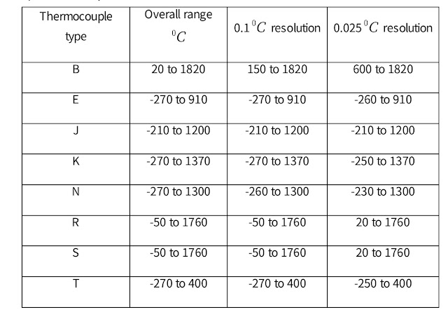Data specification of the type of thermocouple.