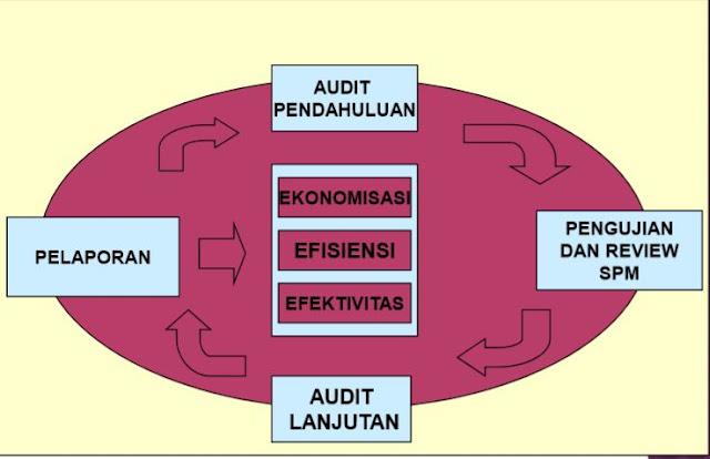 langkah audit