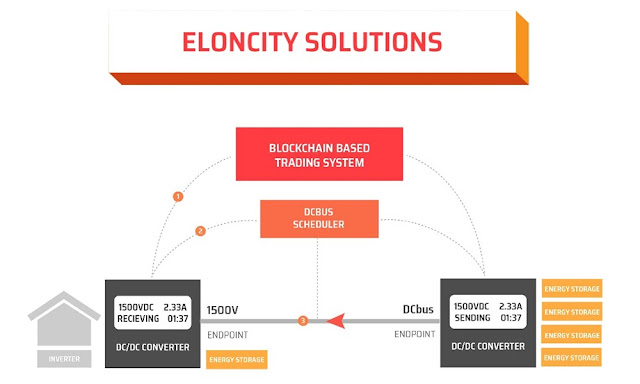The Solution - The Eloncity Model