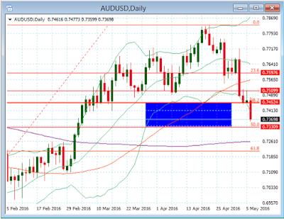gráfico diario del par de divisas AUD/USD