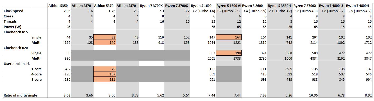 Sugieren que la CPU de Xbox Series X estaría a la par de los procesadores Ryzen 5 1600/1600 AF 3
