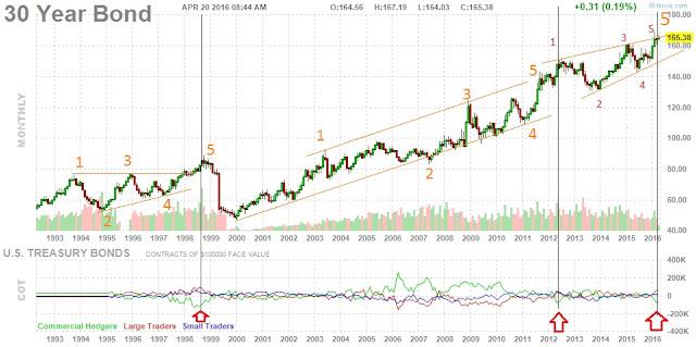 30 year US bond price, elliott wave count1993-April 19, 2016
