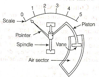 Air friction damping System