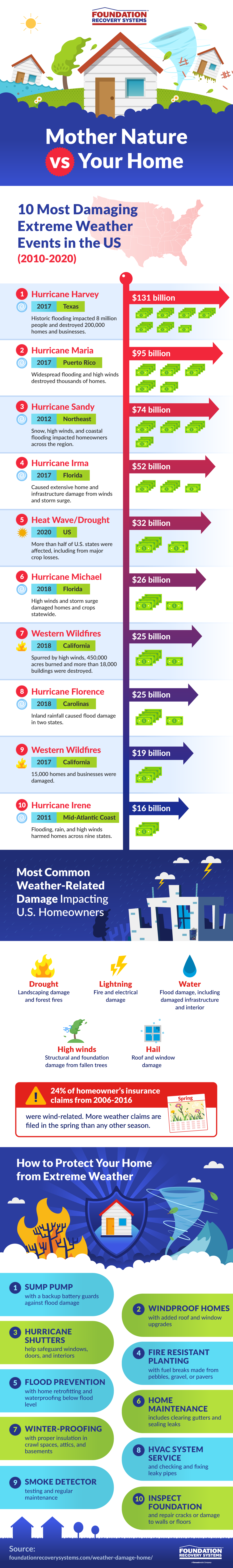Mother Nature vs. Your Home #infographic