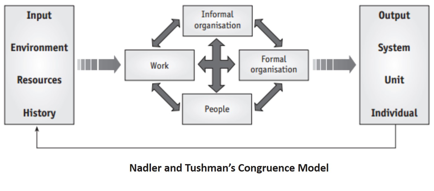 nadler and tushmans congruence model of Nadler tushman change model the congruence model, first developed by david a nadler and m l tushman in the early 1980s, provides a way of doing just.