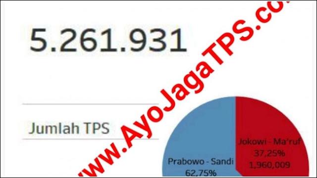 Hasil 25.689 Ribu TPS Sudah Masuk, Ini Update Data C1 di AyoJagaTPS