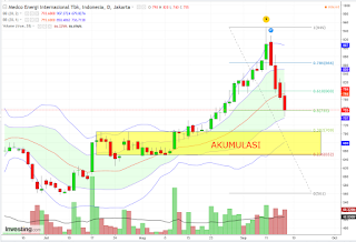 Level entry saham MEDC
