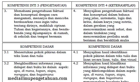 KI dan KD Bahasa Indonesia Kelas 5 SD-MI Semester 1-2 Kurikulum 2013