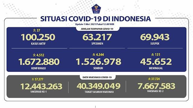(1 Mei 2021) Jumlah Kasus Covid-19 di Indonesia Pukul 14.00 WIB