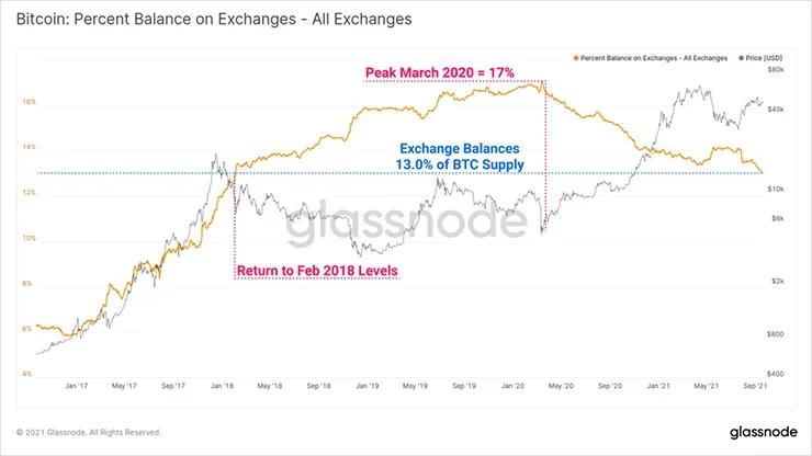 Валютный баланс