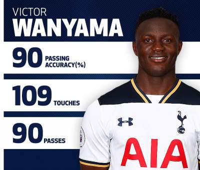 Wanyama undefeated since Dec 2015