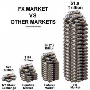 El mercado forex es real