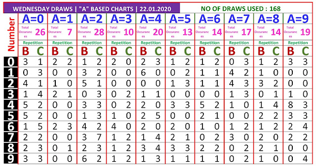 Kerala Lottery Result Winning Number Trending And Pending Chart of A based BC Chart  on 22.01.2020