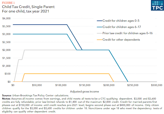 Child Tax Credit Single Parent fig.