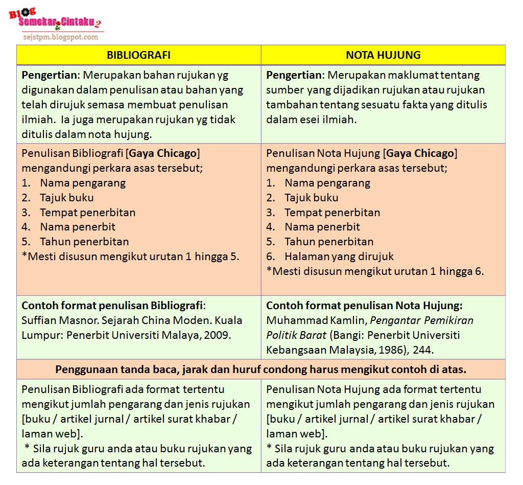 Blog Sejarah Stpm Baharu Blog Semekarcintaku Edisi Kemaskini