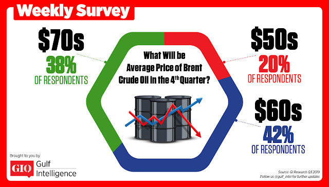 GIQ Industry Survey: Oil to Average in the $60s a Barrel in Q4, 2019