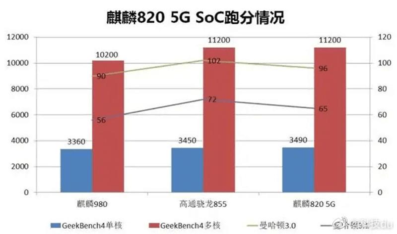 Geekbench performance of Kirin 820 5G SoC versus Kirin 980 and Snapdragon 855