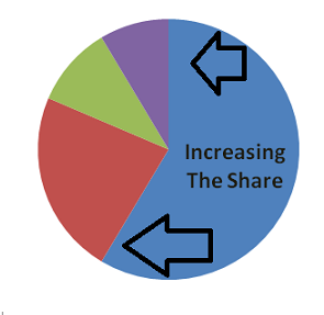 What strategies do companies employ to increase market share?