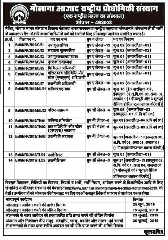 MANIT Non-Teaching Recruitment 2019 Notification
