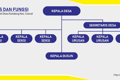 Struktur Organisasi, Tugas Pokok Dan Fungsi Perangkat Desa Berdasarkan PERMENDAGRI No 84 Th 2015