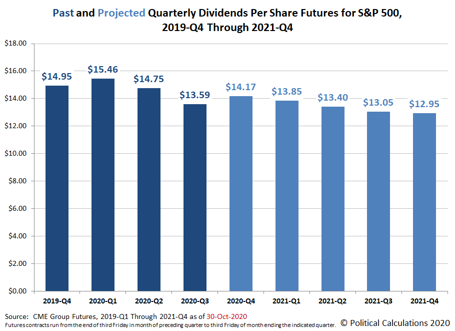 Past and Projected Quarterly Dividends Futures for the S&P 500, 2019-Q4 through 2021-Q4, Snapshot on  30 October 2020