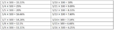 Percentage - Ratio Govtjobposts.in