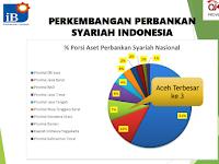 Kausalitas Qanun LKS dan Potensi Kemajuan Perekonomian Aceh
