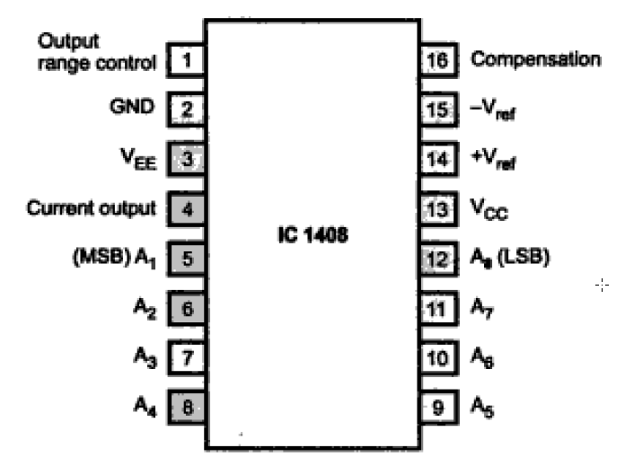 How to interface 1408 DAC to Microprocessor Microcontroller