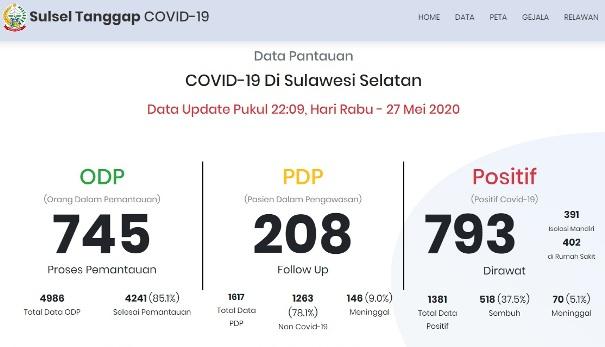 Data Kasus Positif COVID-19 Di Sulawesi Selatan Terus Bertambah