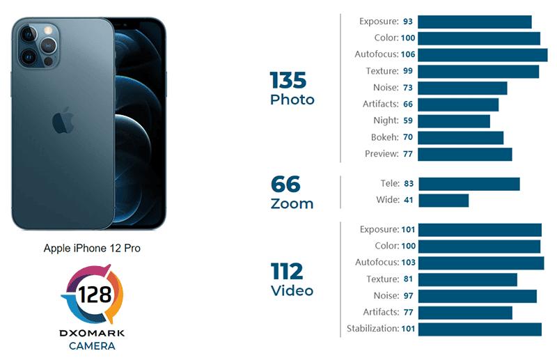 iPhone 12 Pro camera score breakdown