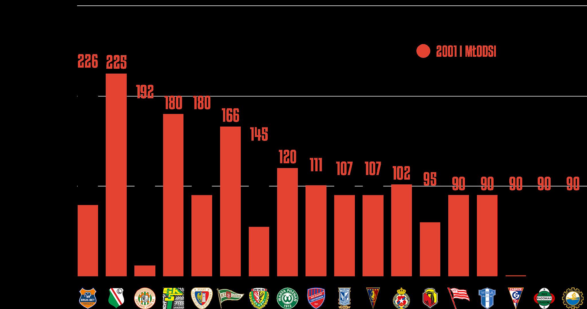 Klasyfikacja klubów pod względem rozegranego czasu przez młodzieżowców w10.kolejce PKO Ekstraklasy<br><br>Źródło: Opracowanie własne na podstawie ekstrastats.pl<br><br>graf. Bartosz Urban