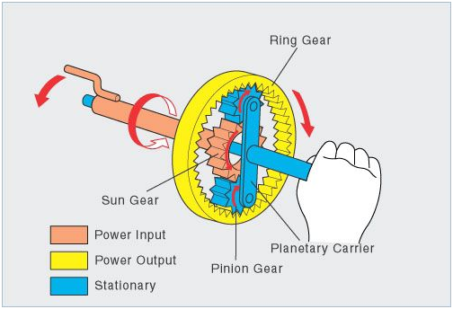 planetary or epicyclic gear train gear train ~ mechanical engineering Gear Ratio Animation in some planetary trains, more than one planet gear rotates around the sun gear the system is then held together by an arm connecting the planet gears in