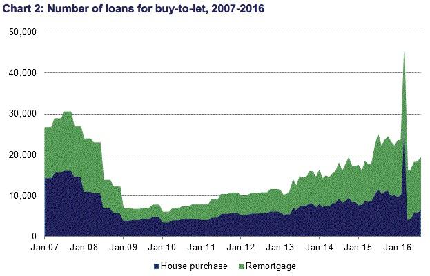 btl loans cml august 2016