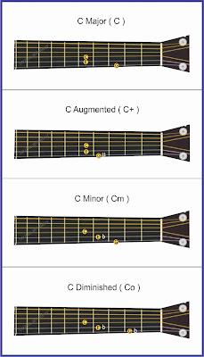 gambar triads chords pada gitar