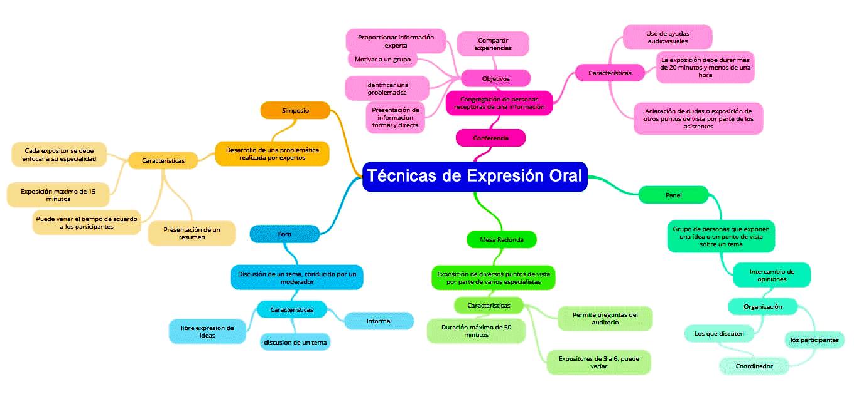 Mapa mental de las técnicas de expresión oral