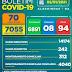 Boletim COVID-19: Confira a atualização deste sábado (02)