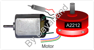 All about DC motors