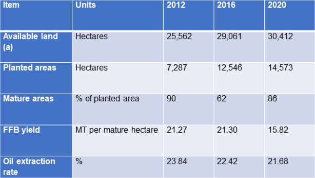 KFima plantation division stats