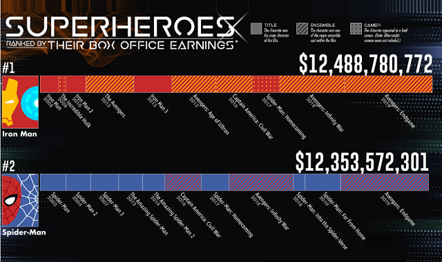 Superheroes Ranked by Their Box Office Earnings