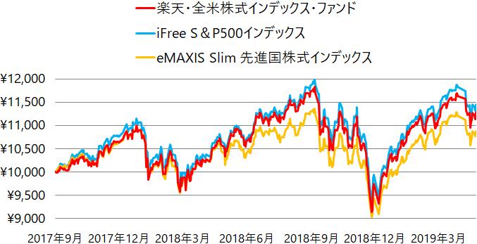 楽天・全米株式インデックス・ファンド、iFree S&P500インデックス、eMAXIS Slim 先進国株式インデックスの基準価額の推移(チャート)