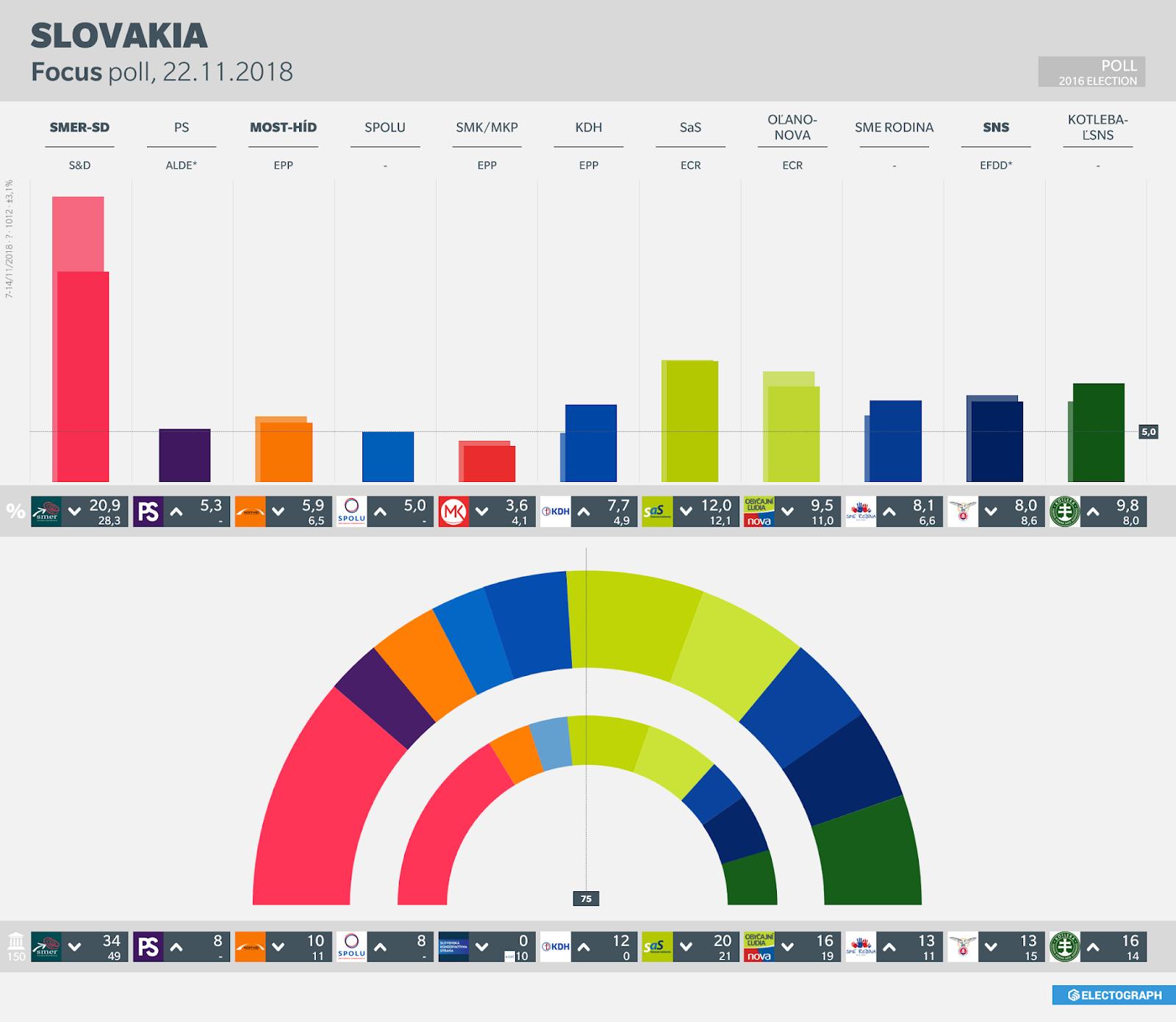 SLOVAKIA: Focus poll chart, 22 November 2018